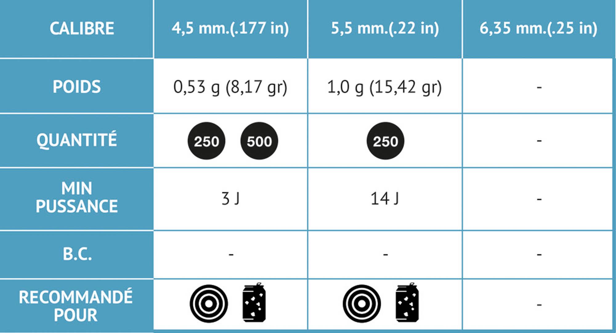 Plombs Round Fun 4,5 mm